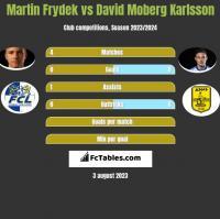 Martin Frydek vs David Moberg Karlsson h2h player stats