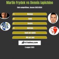 Martin Frydek vs Dennis Iapichino h2h player stats