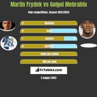 Martin Frydek vs Golgol Mebrahtu h2h player stats