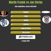 Martin Frydek vs Jan Sterba h2h player stats