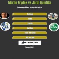 Martin Frydek vs Jordi Quintilla h2h player stats