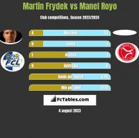 Martin Frydek vs Manel Royo h2h player stats