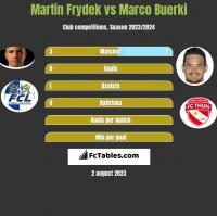 Martin Frydek vs Marco Buerki h2h player stats