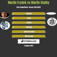 Martin Frydek vs Martin Sladky h2h player stats