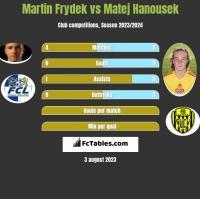 Martin Frydek vs Matej Hanousek h2h player stats