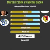 Martin Frydek vs Michal Sacek h2h player stats