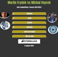 Martin Frydek vs Michal Veprek h2h player stats