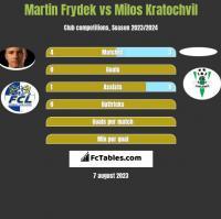 Martin Frydek vs Milos Kratochvil h2h player stats