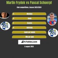 Martin Frydek vs Pascal Schuerpf h2h player stats