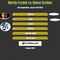 Martin Frydek vs Simon Grether h2h player stats