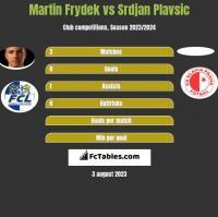 Martin Frydek vs Srdjan Plavsic h2h player stats