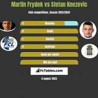 Martin Frydek vs Stefan Knezevic h2h player stats