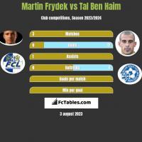 Martin Frydek vs Tal Ben Haim h2h player stats