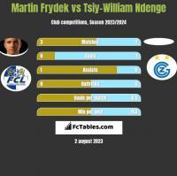 Martin Frydek vs Tsiy-William Ndenge h2h player stats