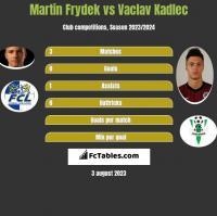 Martin Frydek vs Vaclav Kadlec h2h player stats