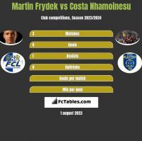 Martin Frydek vs Costa Nhamoinesu h2h player stats