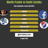 Martin Frydek vs David Lischka h2h player stats