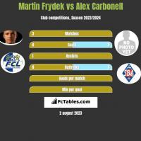 Martin Frydek vs Alex Carbonell h2h player stats