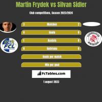 Martin Frydek vs Silvan Sidler h2h player stats