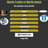 Martin Frydek vs Martin Hasek h2h player stats