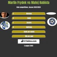 Martin Frydek vs Matej Kubista h2h player stats