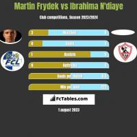 Martin Frydek vs Ibrahima N'diaye h2h player stats