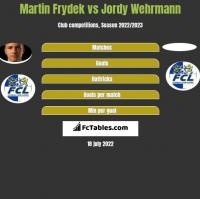Martin Frydek vs Jordy Wehrmann h2h player stats