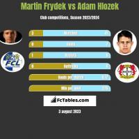 Martin Frydek vs Adam Hlozek h2h player stats