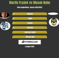 Martin Frydek vs Musah Nuhu h2h player stats