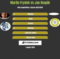 Martin Frydek vs Jan Knapik h2h player stats