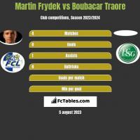 Martin Frydek vs Boubacar Traore h2h player stats