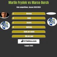 Martin Frydek vs Marco Burch h2h player stats