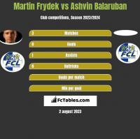 Martin Frydek vs Ashvin Balaruban h2h player stats