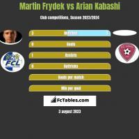 Martin Frydek vs Arian Kabashi h2h player stats