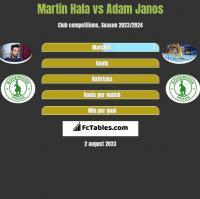 Martin Hala vs Adam Janos h2h player stats