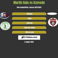 Martin Hala vs Azevedo h2h player stats