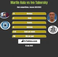 Martin Hala vs Ivo Taborsky h2h player stats