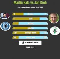 Martin Hala vs Jan Krob h2h player stats