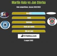 Martin Hala vs Jan Sterba h2h player stats