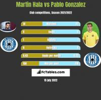 Martin Hala vs Pablo Gonzalez h2h player stats