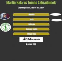 Martin Hala vs Tomas Zahradnicek h2h player stats