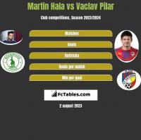 Martin Hala vs Vaclav Pilar h2h player stats