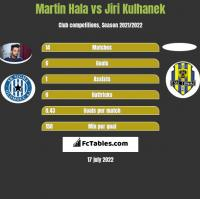 Martin Hala vs Jiri Kulhanek h2h player stats