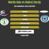 Martin Hala vs Ondrej Zmrzly h2h player stats