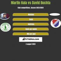 Martin Hala vs David Buchta h2h player stats