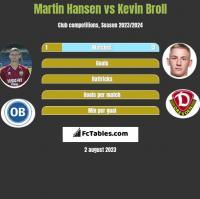 Martin Hansen vs Kevin Broll h2h player stats