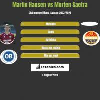 Martin Hansen vs Morten Saetra h2h player stats