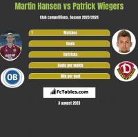 Martin Hansen vs Patrick Wiegers h2h player stats