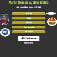 Martin Hansen vs Viljar Myhra h2h player stats