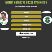 Martin Harnik vs Viktor Gyoekeres h2h player stats